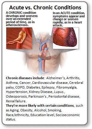 Acute vs Chronic Conditions