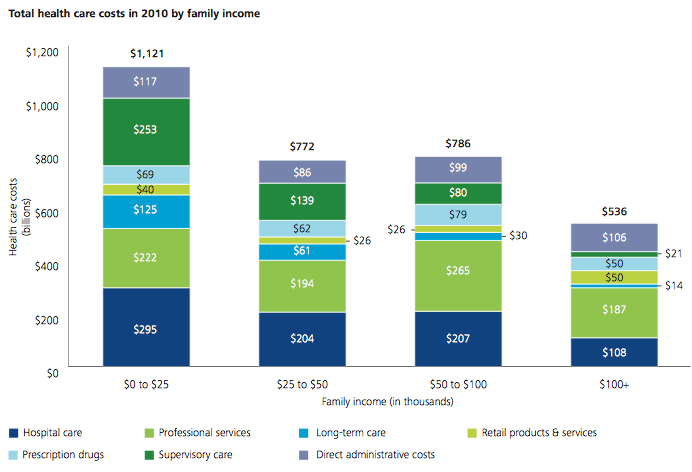 Total Health Care Cost by Family Income