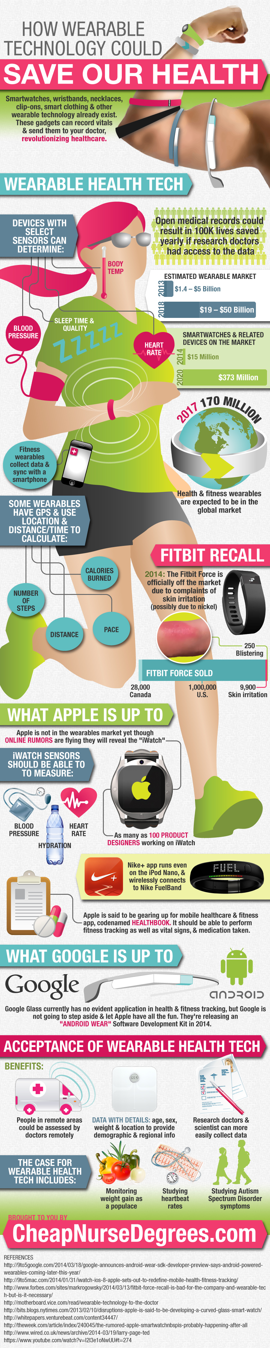 wearable technology infographic