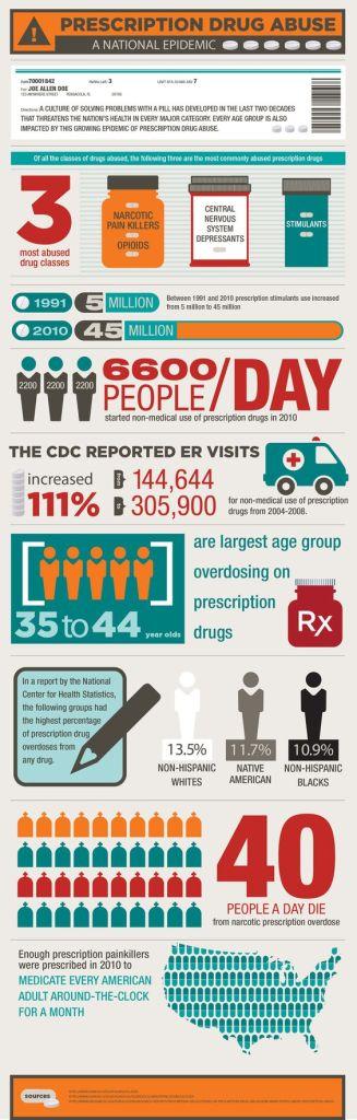 Prescription Drug Abuse, a national epidemic