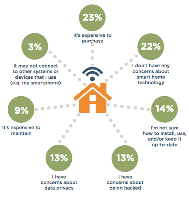 78 percent have Concerns About Smart Home Technology