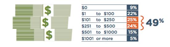 Spending on Smart Home Technology