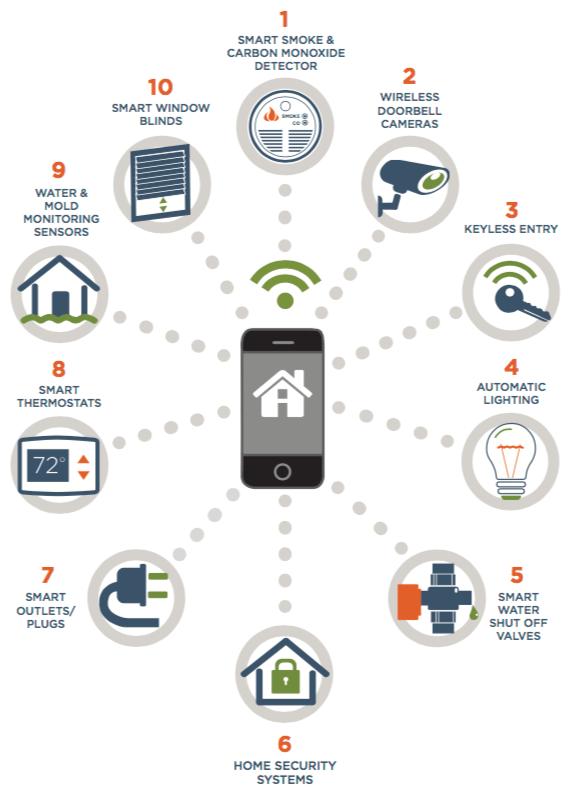 Top 10 Smart Home Technologies