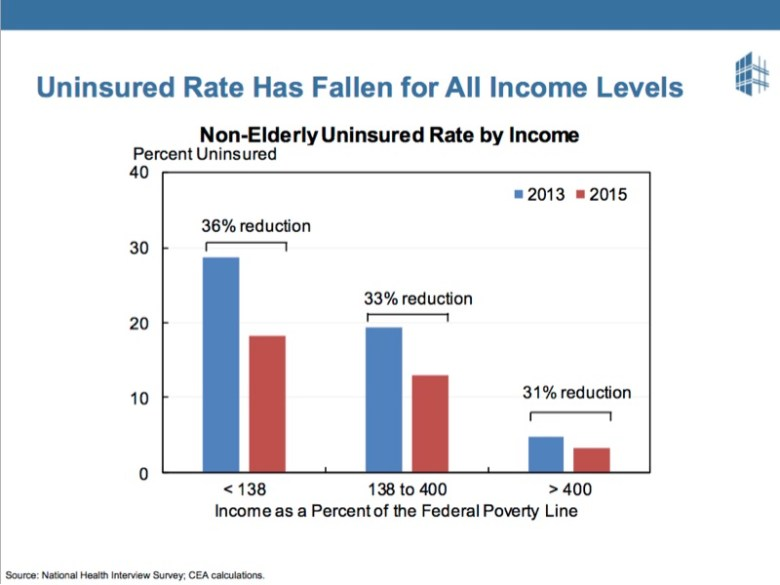 The uninsured rate has fallen for all income levels, showing that people like the ACA.