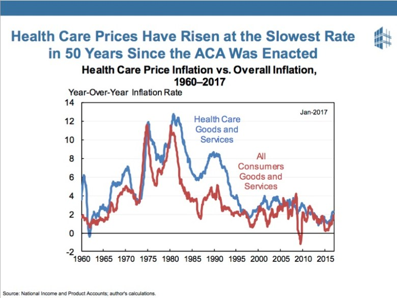 Even though costs are still too high, people like the ACA, because the growth of costs has slowed to the lowest in 50 years.