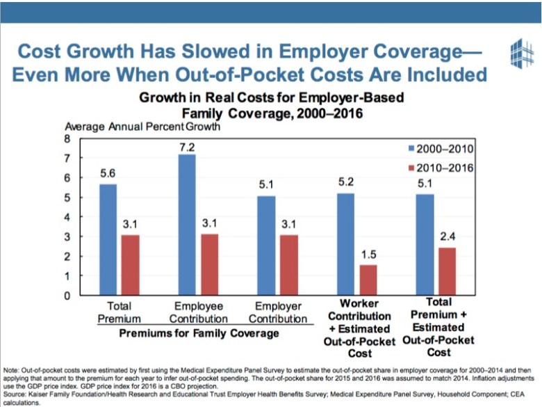 Growth in real healthcare costs have slowed, even for those with employer-provided insurance.