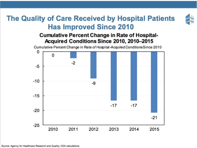 People like the ACA, because they've seen care quality improve.