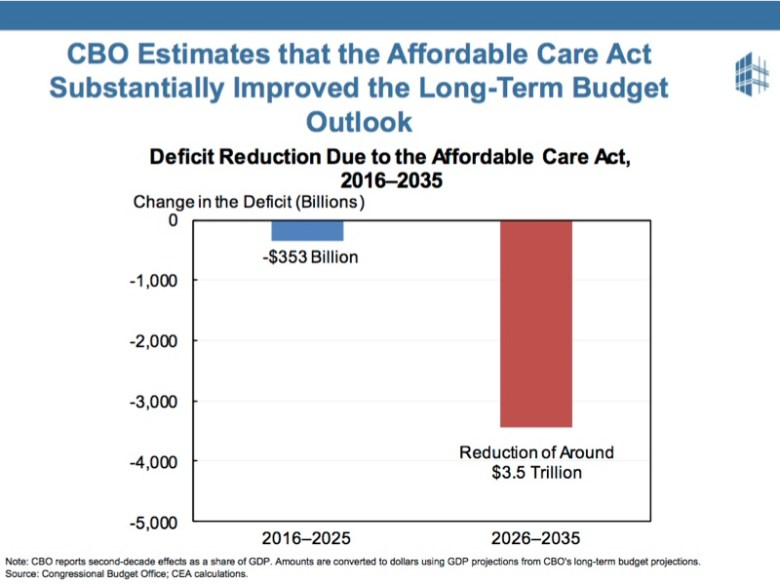 People like the ACA but may not know that it has improved the long-term debt outlook.
