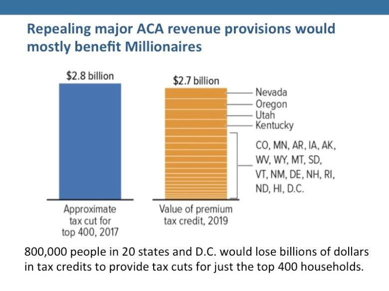 People like the ACA but don't like the AHCA, which mostly benefits millionaires.