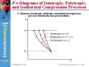 Pv Diagrams of Isentropic, Polytropic, and Isothermal