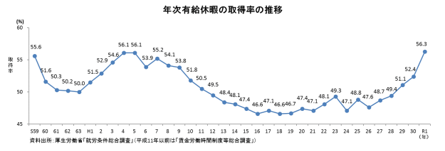 年次有給休暇の取得率の推移のグラフ