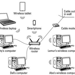 Networking Parts