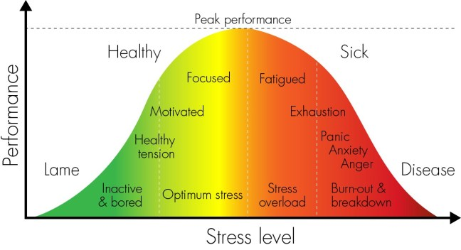 Yerkes-Dodson stress Curve showing a bell curve of stress versus performance
