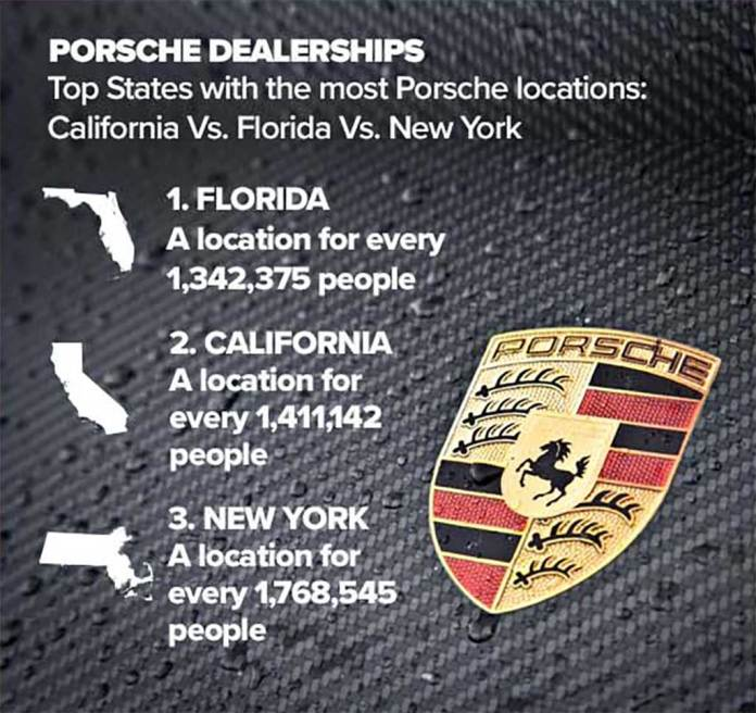 Top States with Most Porsche Dealerships