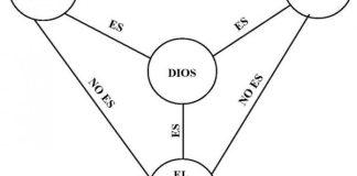 La Trinidad y la Unión Hipostática con el Communicatio Idiomatum