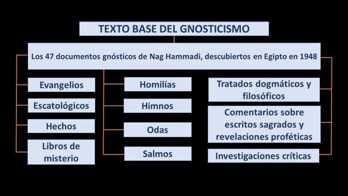 TEXTO BASE DEL GNOSTICISMOS