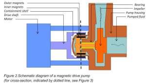 Useful information on magic drive pumps