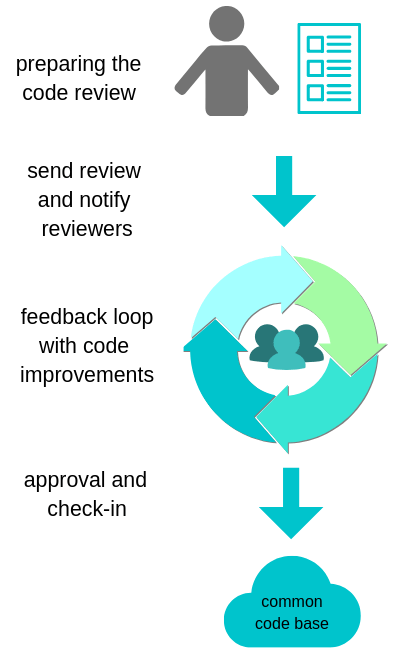 common steps of a code review