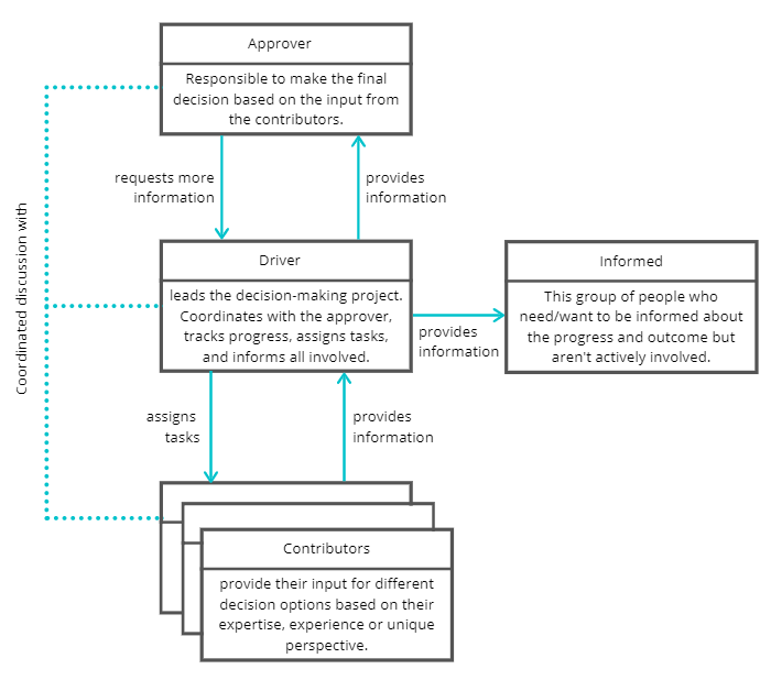 Illustration of the DACI methodologies. Roles, tasks, and interactions of all involved.