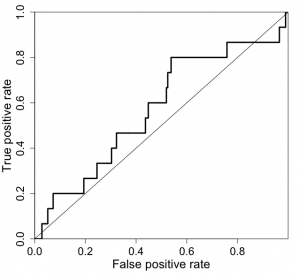 An example ROC plot on a randomly generated dataset