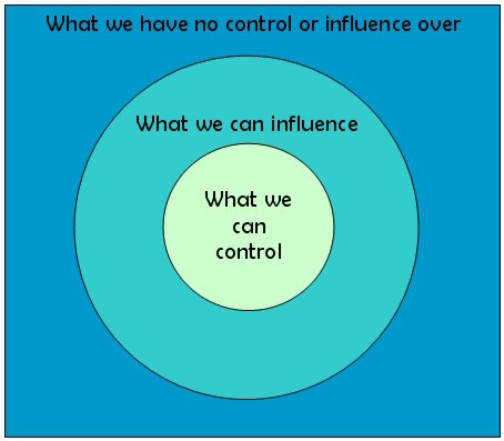 circles_of_control_influence