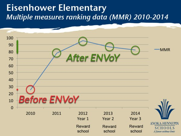 Chart showing Multiple Measures Ranking (MMR) Scores improve after ENVoY non-verbal classroom management is implemented