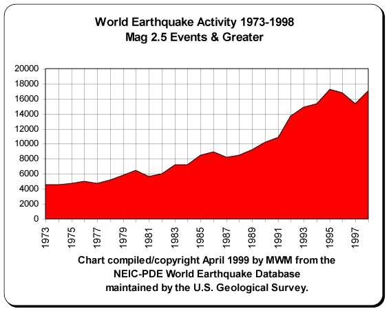 Phoenix Five Earth Changes Gallery: World Earthquake Activity