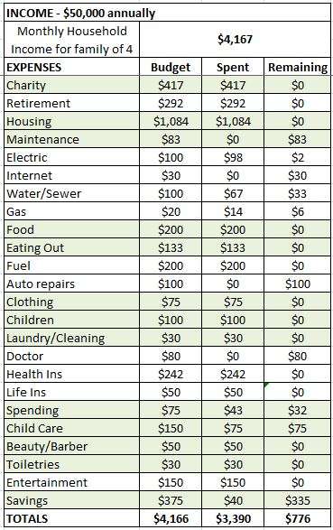 family monthly expenses