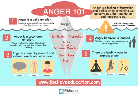 Anger A Secondary Emotion - What Are We Protecting