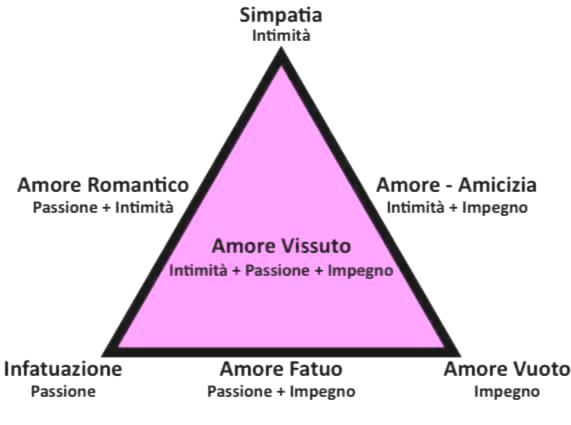 Teoria triangolare amore_Sternberg_Tradimento