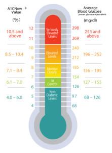 A1C-Levels-Chart