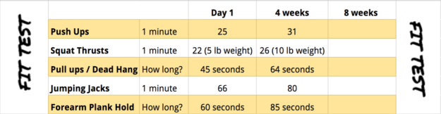 results, 22 minute, fit test