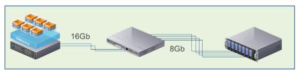 vsphere-16gb-compromised