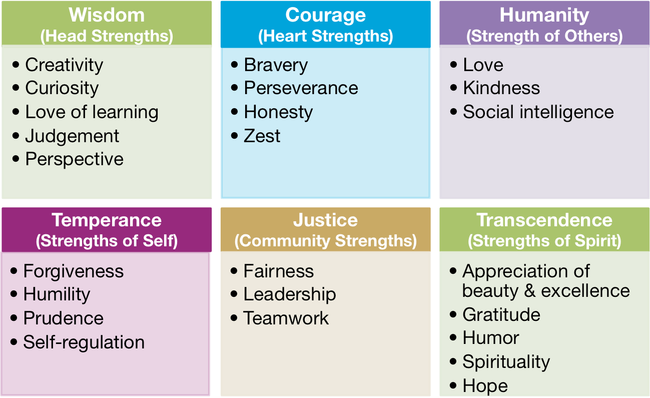 Can You Spot Others Strengths