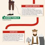 Weekend Fun: The Evolution of the Entrepreneur