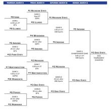 big-ten-tournament-bracket