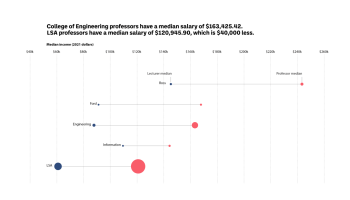 College of Engineering professors have a median salary of $163,425.42. LSA professors have a median salary of $120,945.90, which is $40,000 less.