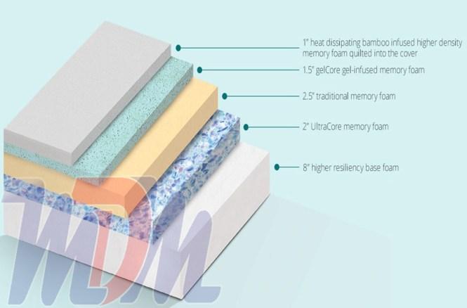 Best Bed Boss Pillow Top Box Cooling Infused Gel Memory Foam Revolution Luxury