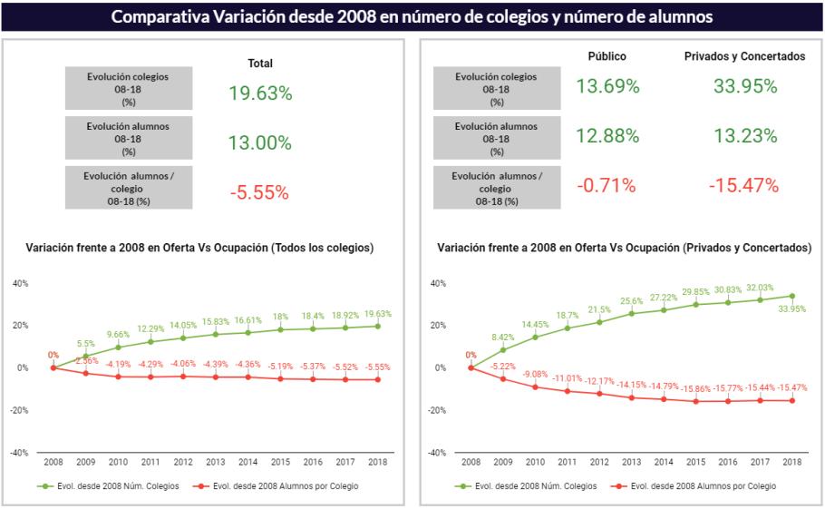 comparativa variacion desde 2008