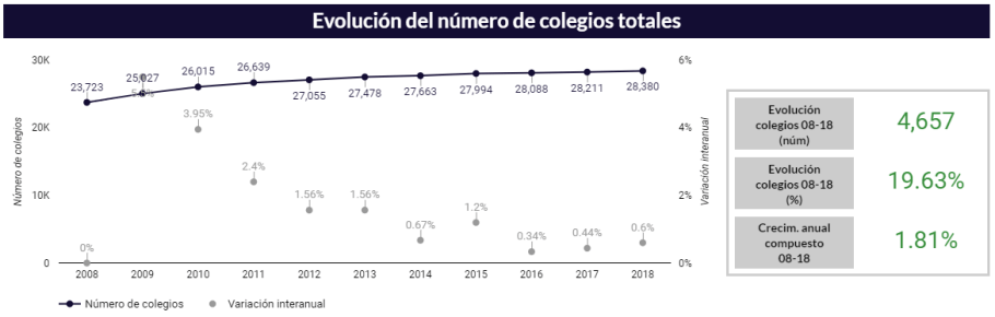 evolucion del numero de colegios totales