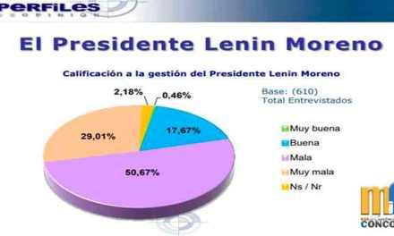 El 79,68% de la población califica de mala la gestión del presidente Lenín Moreno, según encuestadora