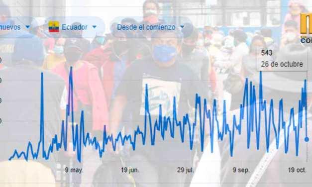 Con 543 nuevos contagios, Ecuador registró 162.178 casos de COVID-19 y 12.573 fallecidos
