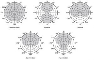 The microphone polar pattern will help you depending on your application