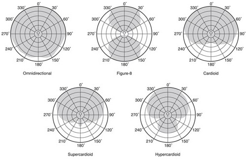 Understanding microphone types will include knowing polar patterns