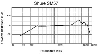 The microphone technical term frequency response chart visualized