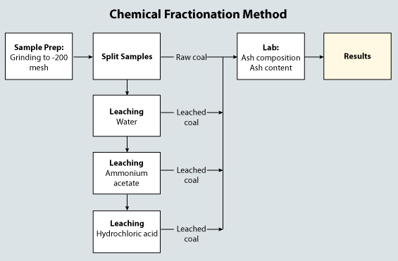 Chemical-Fractionation-Method