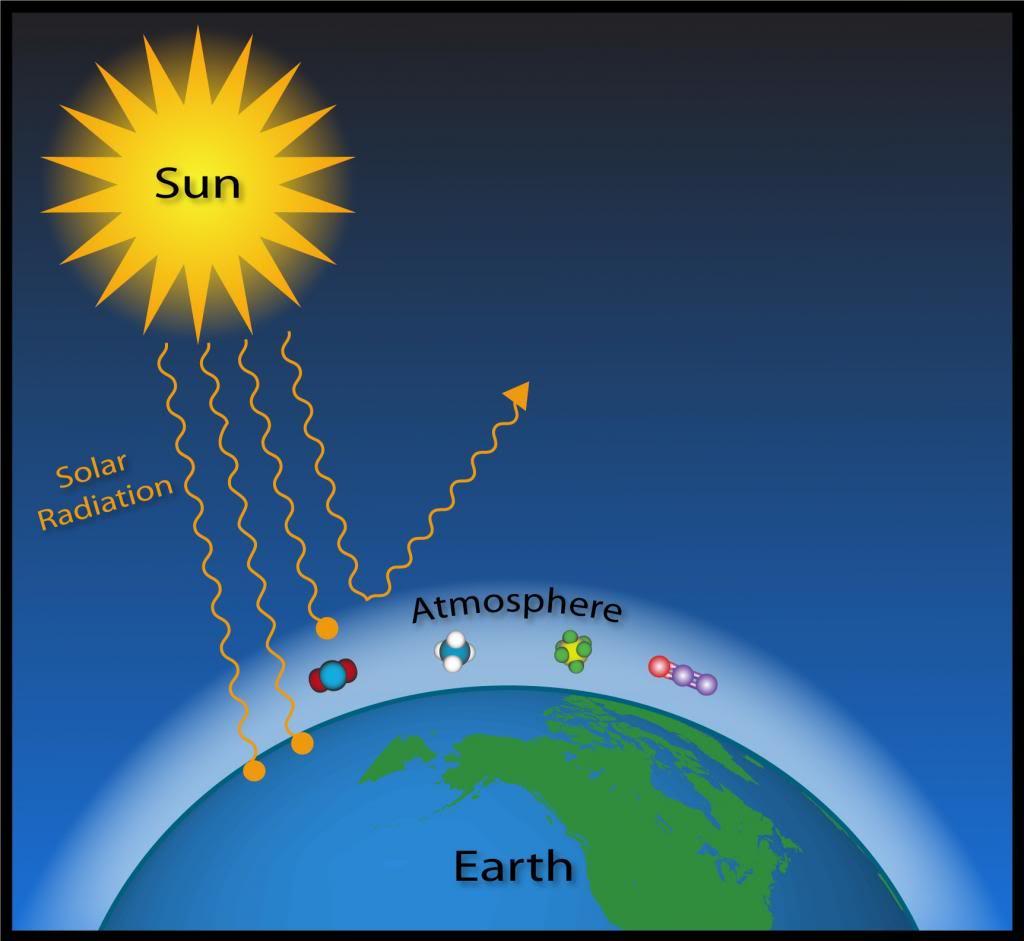 Fenomeno dell'effetto serra