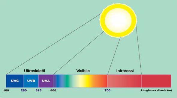 Spettro di emissione del sole