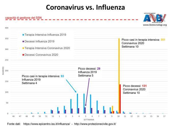 Grafico crono-comparativo per decessi e terapia intensiva fra COVID-19 e Influenza
