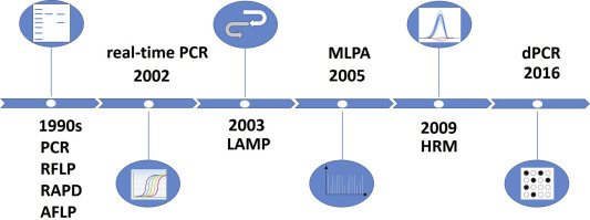 PCR nella storia